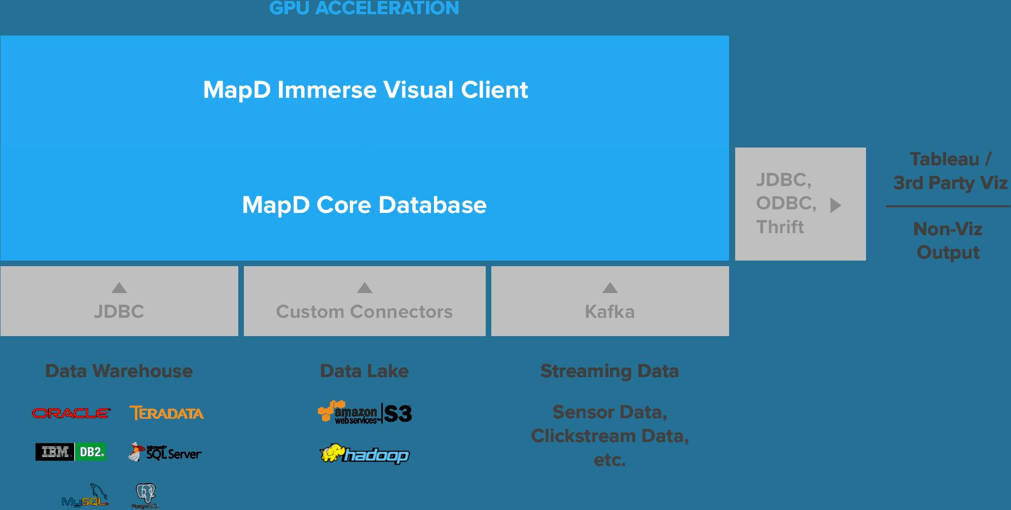 แจกฟรี! MapD ฐานข้อมูลที่รันบน GPU จาก MIT กลายเป็น Open Source แล้ว 1
