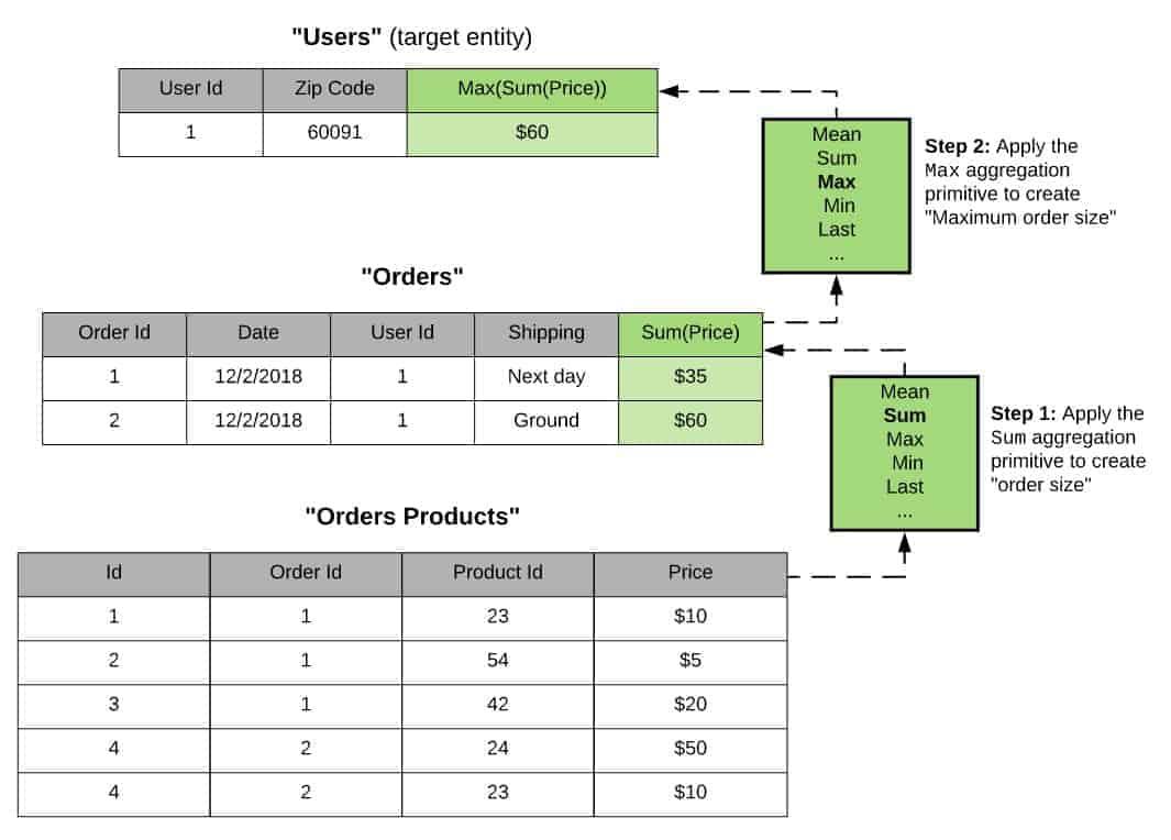 multi-table-feature-engineering.jpg