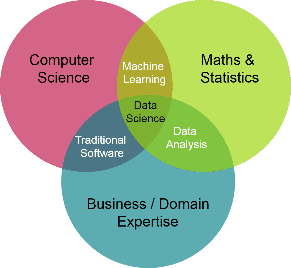data science venn diagram 1
