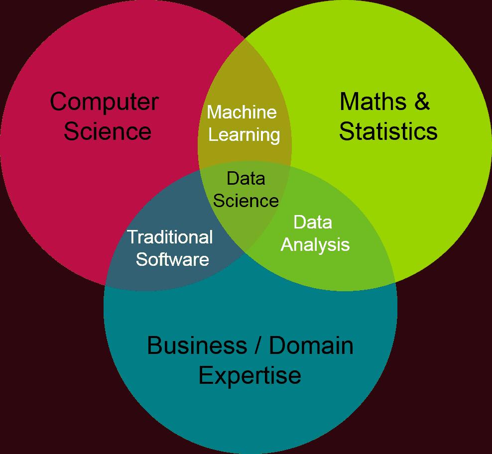 data science venn diagram 1
