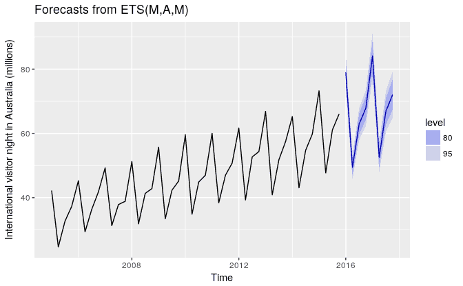 ets-mam-forecast.png
