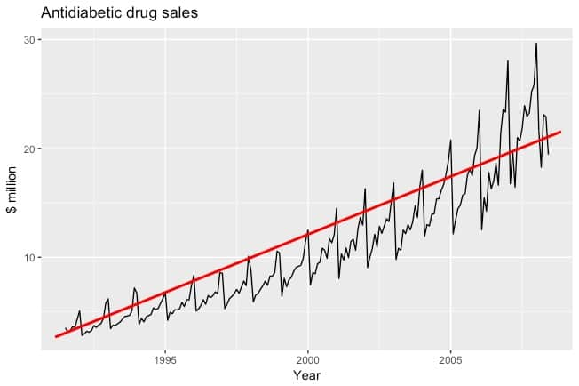 linear-regression-time-series