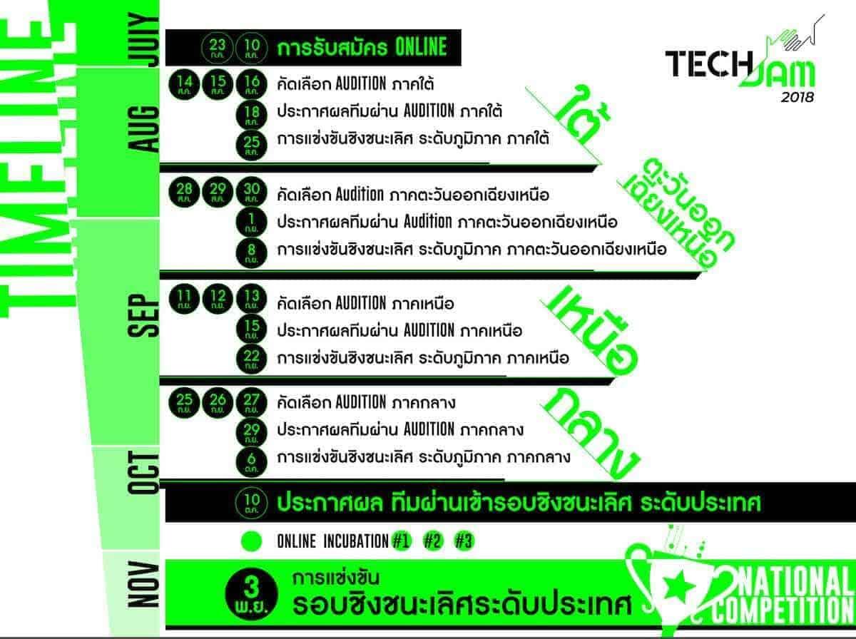 TechJam 2018 งานแข่งขันเพื่อหาสุดยอดผู้เชี่ยวชาญ Data Science, Coding, Design ในไทย + แถมเทคนิคเตรียมตัวแข่ง 2