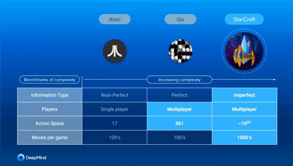 AlphaStar: AI สุดเทพที่เอาชนะเกมเมอร์ StarCraft II ระดับโลก 10 เกมรวด 3