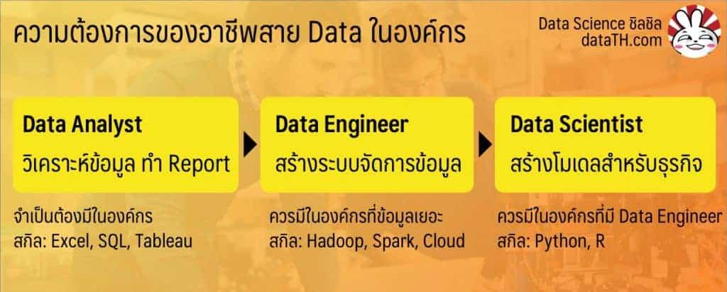 โลกนี้ไม่ได้ต้องการ Data Scientist แต่ต้องการ Data Engineer ต่างหาก ? 2