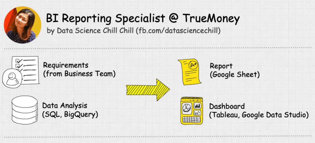bi report data science dashboard