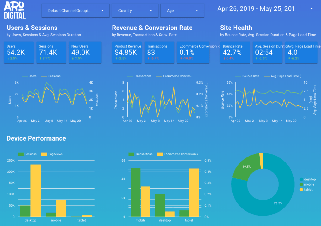 google data studio marketing real time