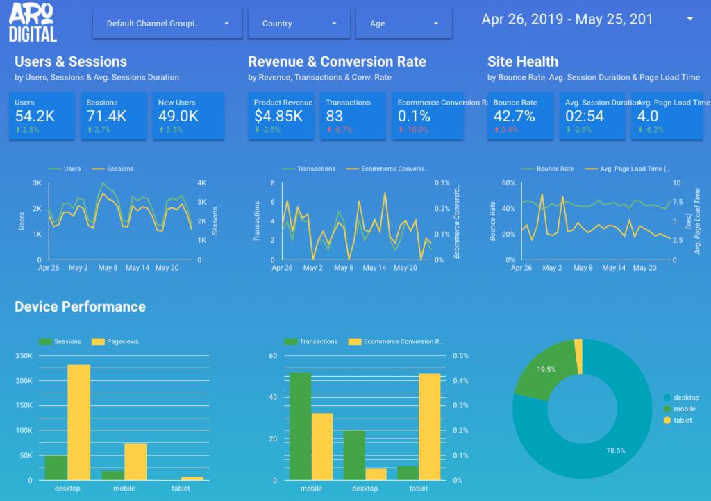 google data studio marketing real time