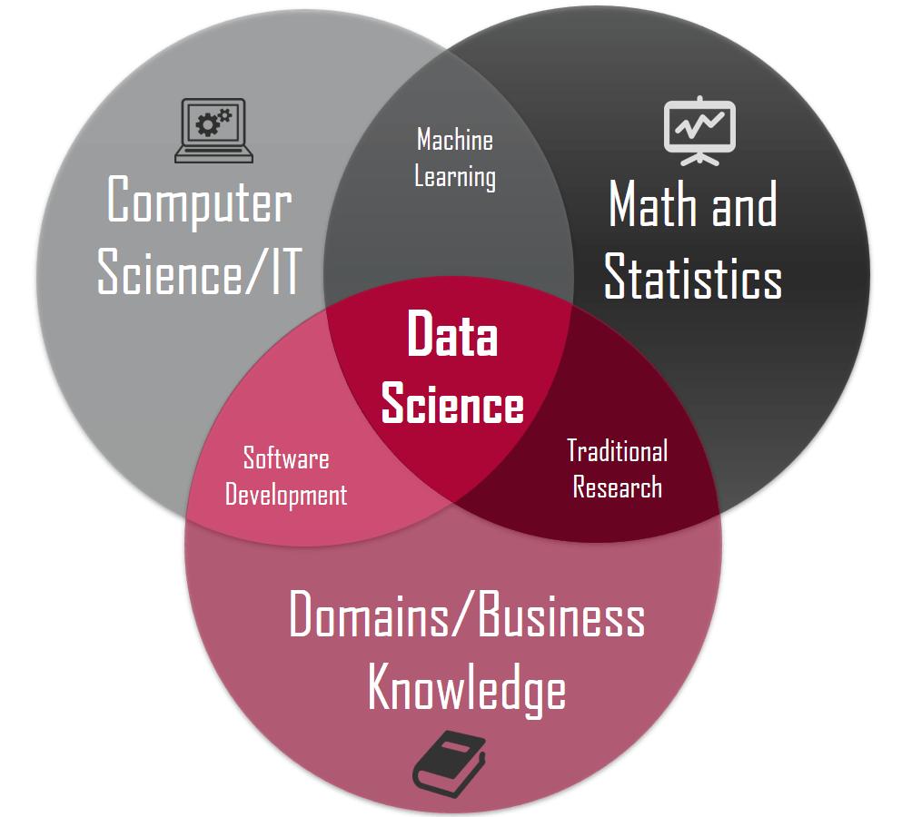 อยากเป็น Data Scientist คุณเองก็เริ่มได้! คุยกับคนไทยที่เรียนคอร์สออนไลน์จบแล้วกว่า 50 คอร์ส 1