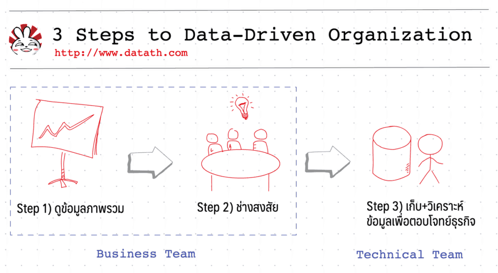 data driven organization steps