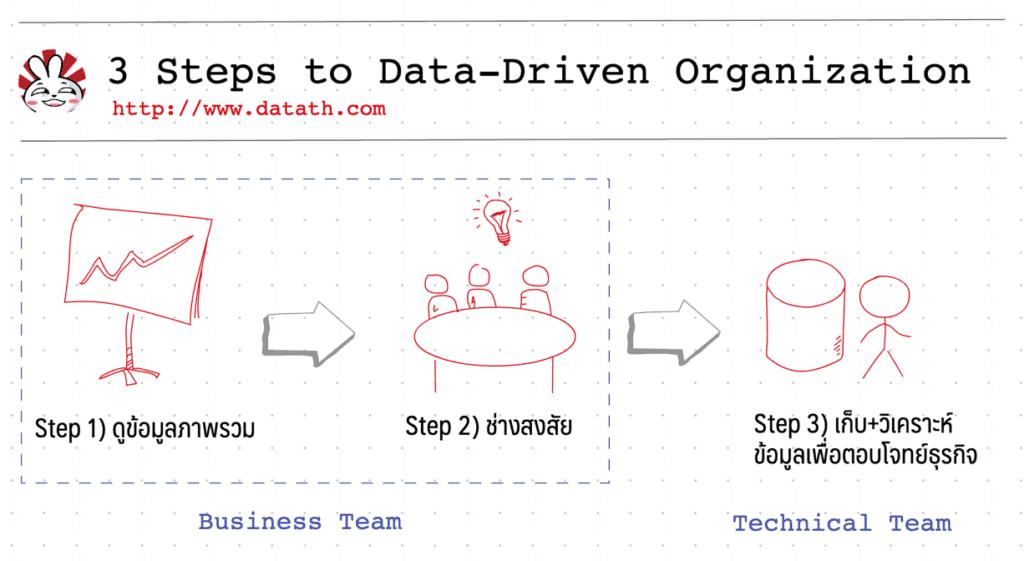 data driven organization steps