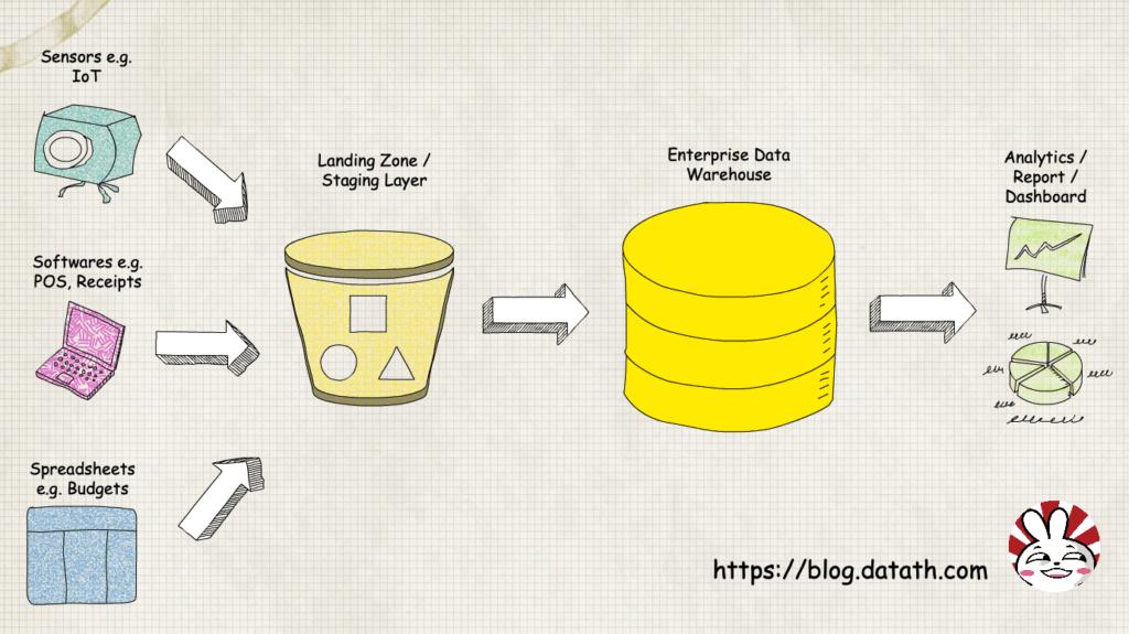 data pipeline visualization