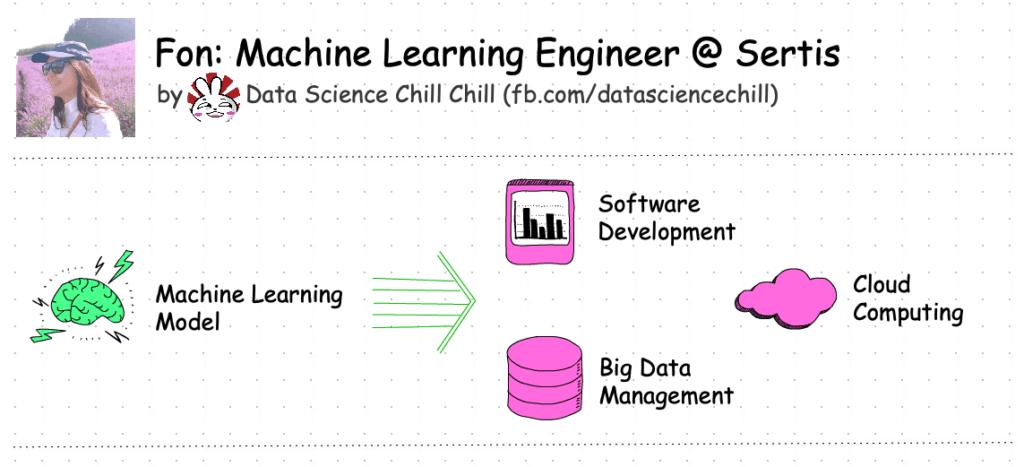 machine learning engineer tasks