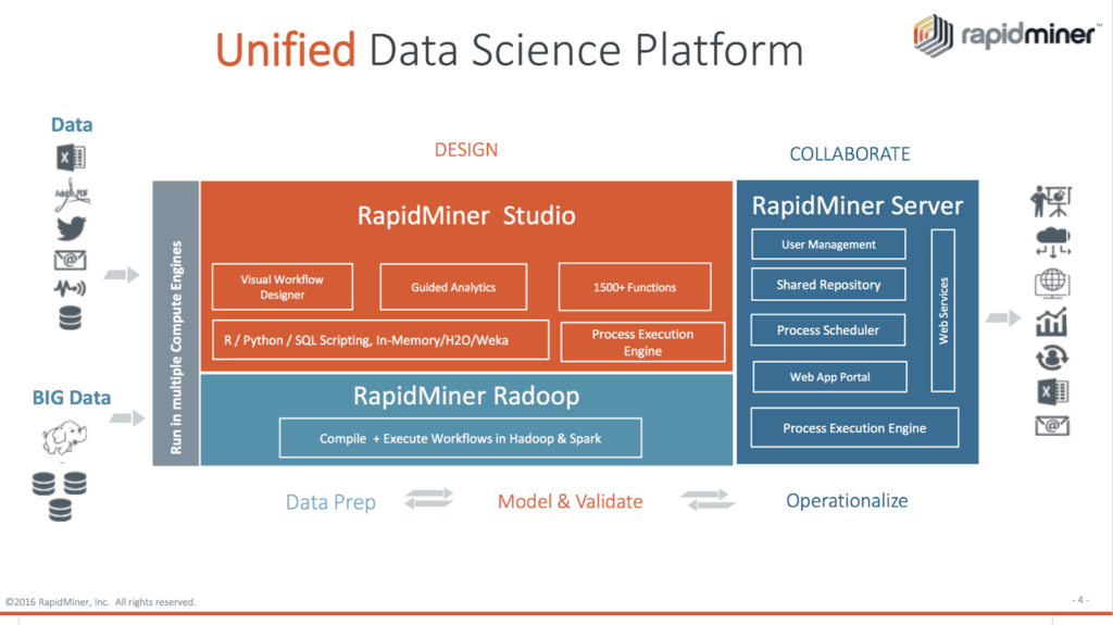 rapidminer data science platform modules