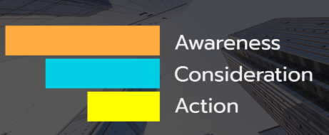 Marketing Funnel Awareness Consideration Action