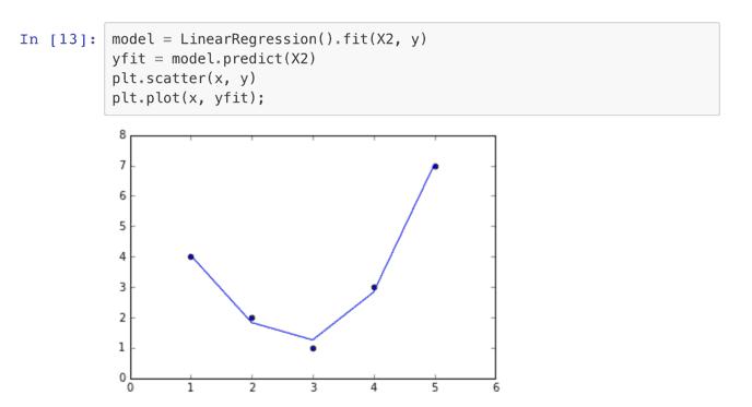 sample code machine learning
