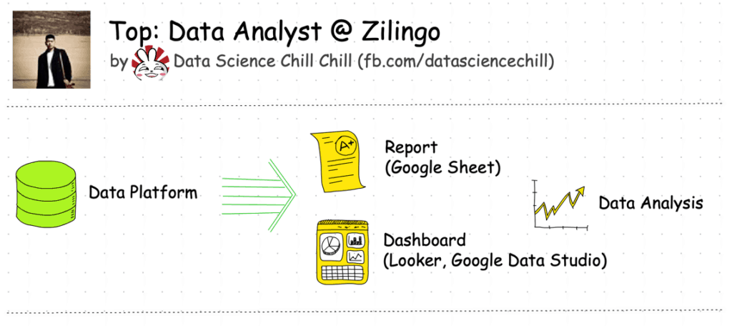 top data analyst ecommerce role