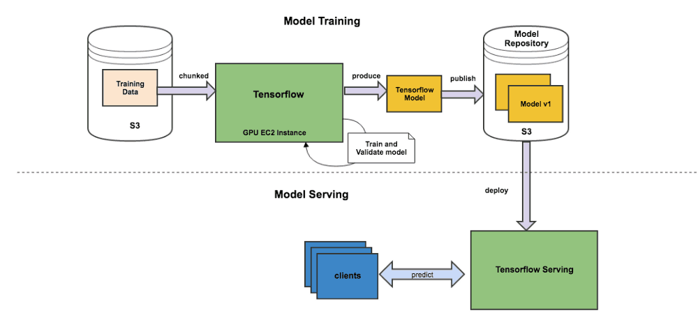 zendesk tensorflow model architecture