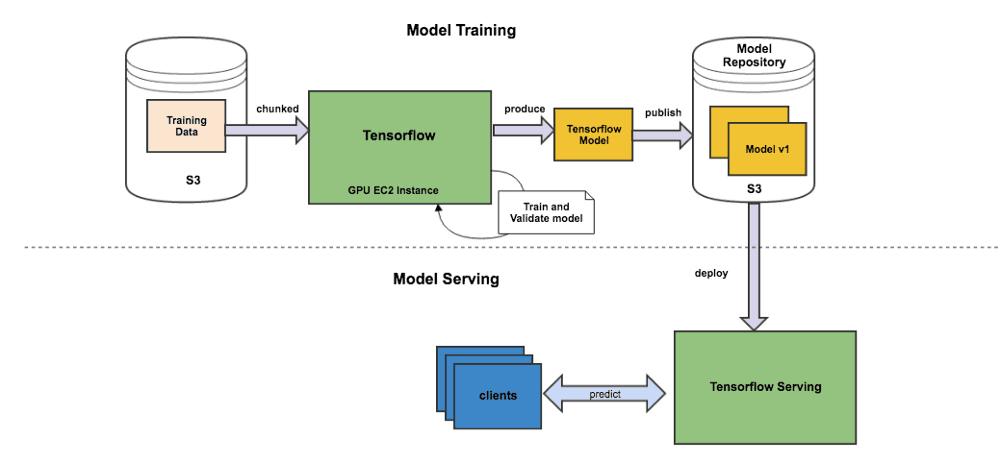 zendesk tensorflow model architecture
