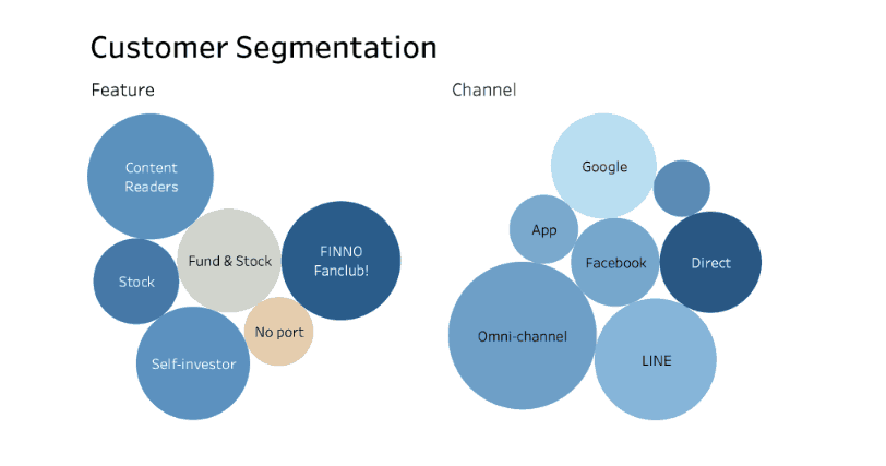 Customer Segmentation Finnomena