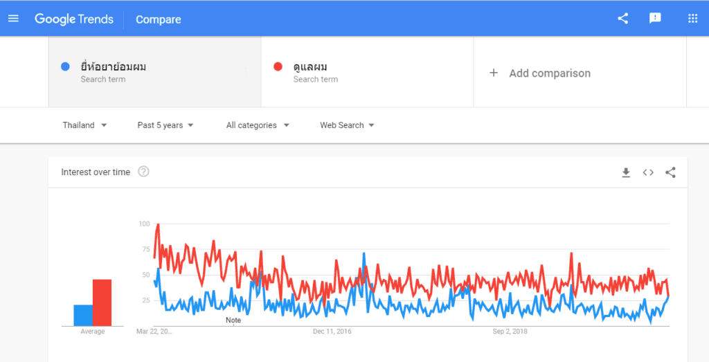 Google Trend Personalization