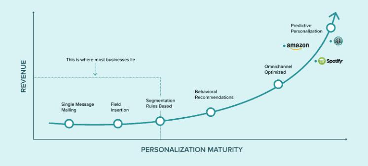 Personalization Maturity