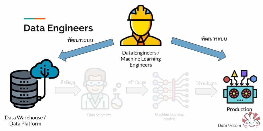 data engineer help data scientist