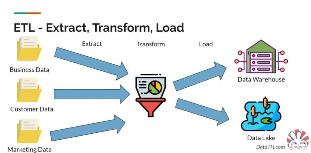 data etl extract transform load