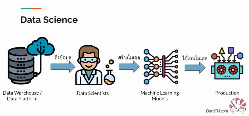data science work model build machine learning
