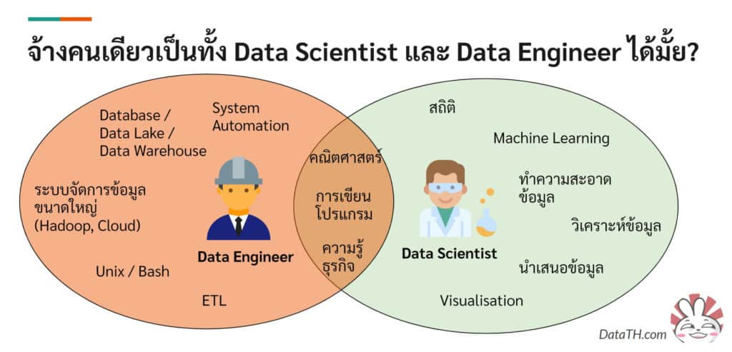 data sicentist vs engineer
