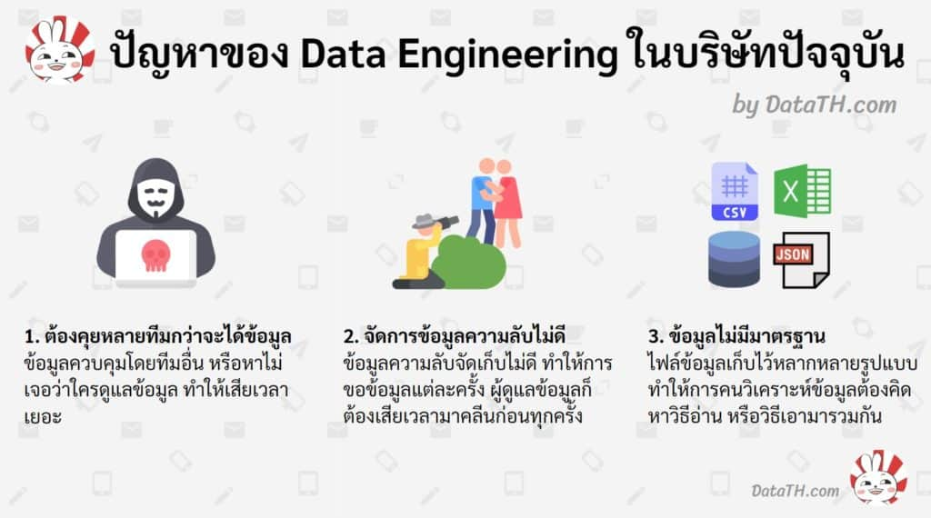 data engineering problem