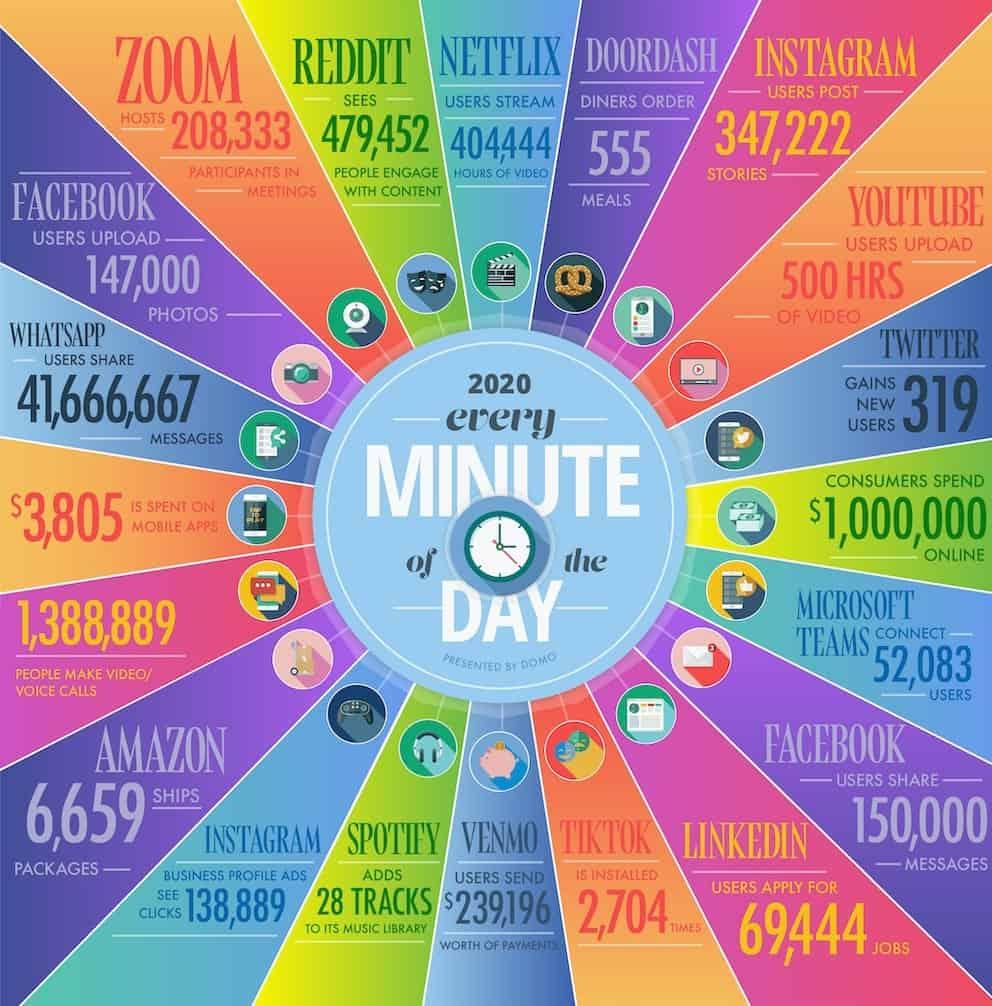 how big is big data1