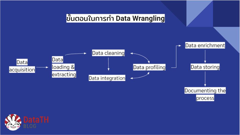 Data Wrangling Step
